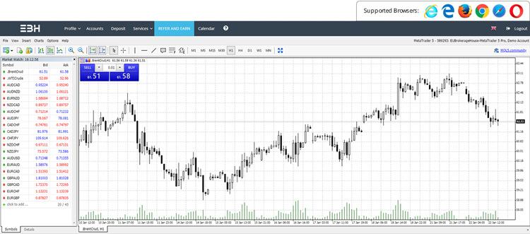 Форекс старт веб терминал форекс российский рубль к доллару онлайн график